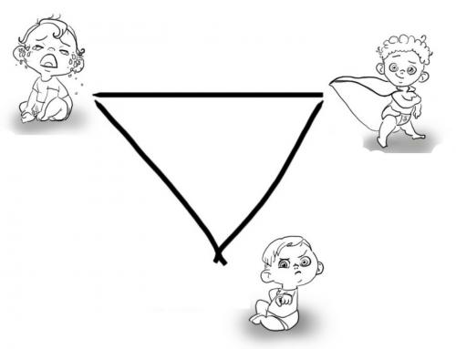 """Το """"Τρίγωνο του Δράματος"""" στις δυσλειτουργικές σχέσεις"""